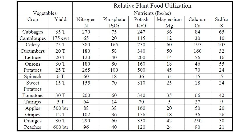 Minerals for crops